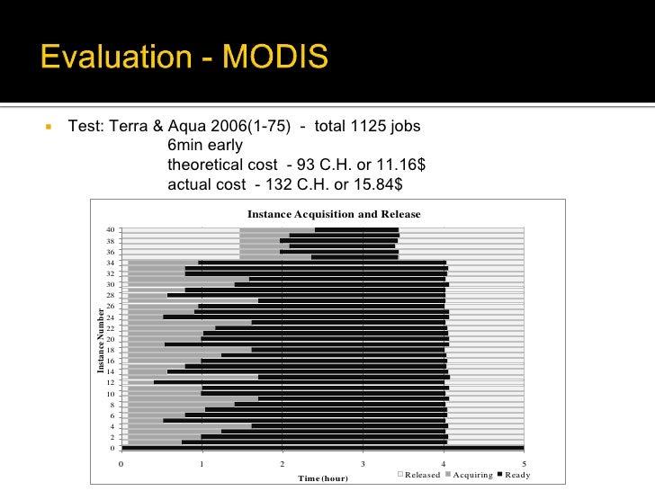    Test: Terra & Aqua 2006(1-75) - total 1125 jobs                  6min early                  theoretical cost - 93 C.H...