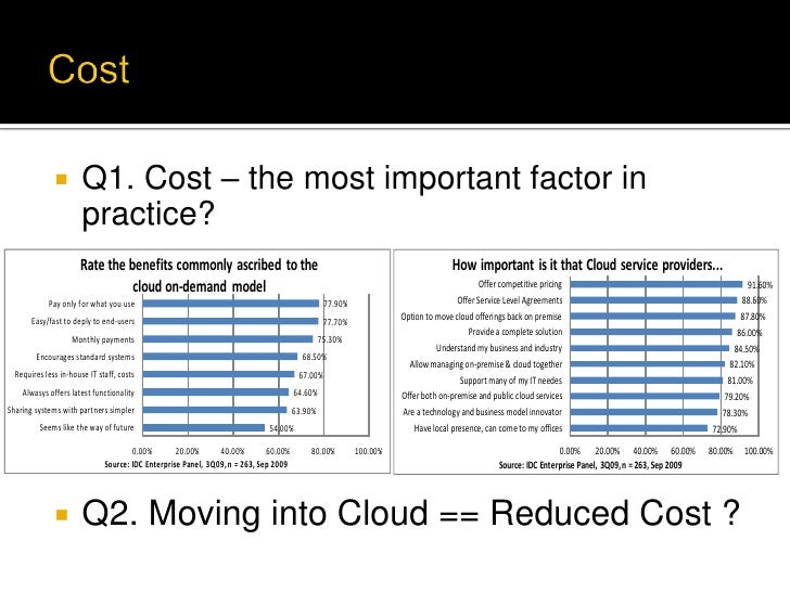         Q1. Cost – the most important factor in                       practice?                      Rate the benefits co...