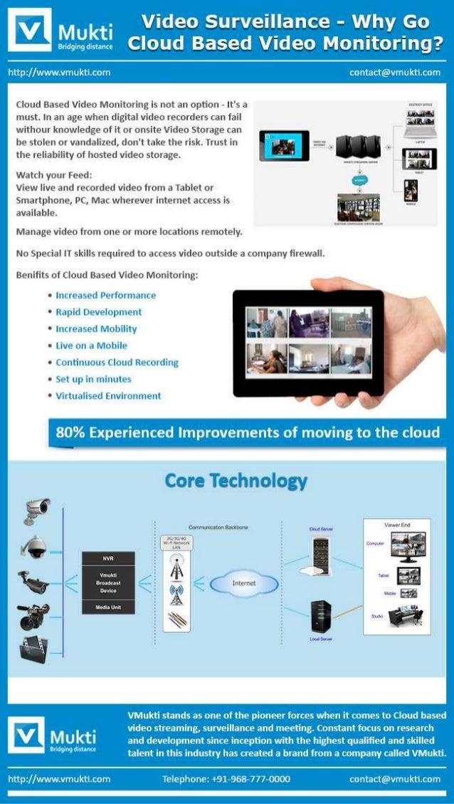 Cloud based video Surveillance