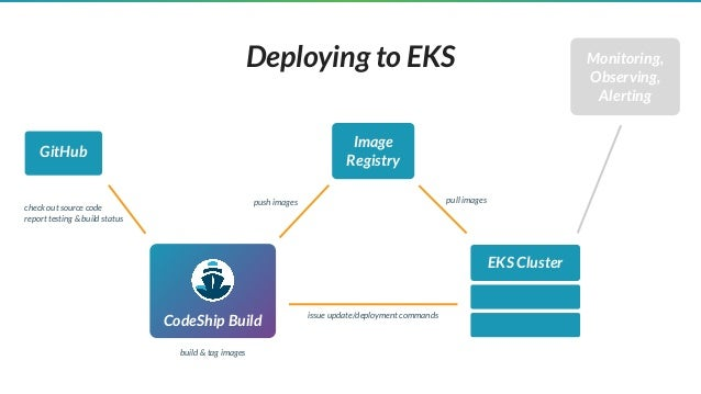 Building a Kubernetes App with Amazon EKS