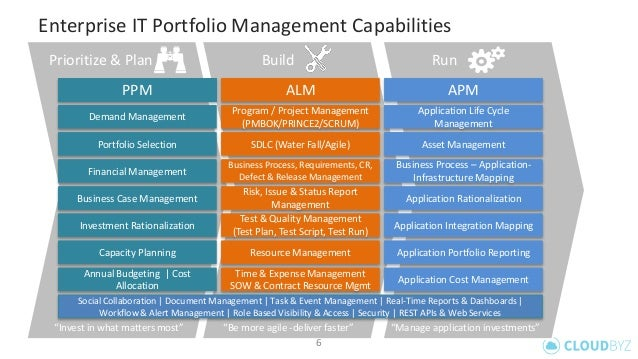 Integrated Enterprise PPM, ALM and APM on force.com cloud