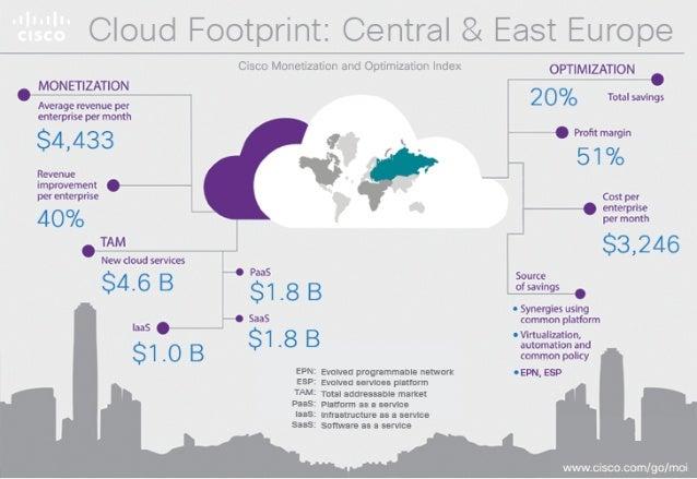' MoNEnzArgv  Average revenue per Enrerprlselldontlr  $4,433  Reveme lmprovemenr per enterprise  40% TAM Cloud Services  $...