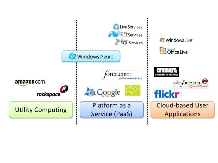  From On-Premise to Cloud Platforms