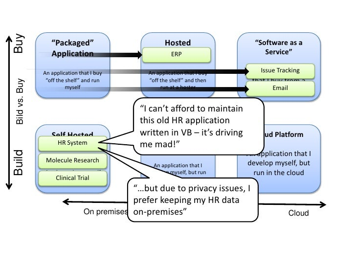 Apps in the Cloud Drive Internet Usage  Demo  Built on Google App Engine  What are the issues?