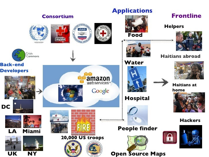 Frontline Applications Haitians abroad Food Hospital Back-end Developers Haitians at home People finder Open Source Maps H...