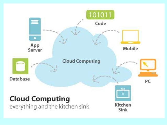 3 Types of Cloud Computing… 1. Infrastructure as a Service. 2. Platform as a Service.