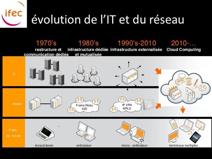 évolution de l'IT et du réseau                  1970's                 1980's            1990's-2010                 2010-...