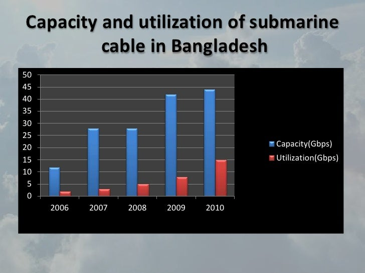 investment incentive in bangladesh submarine cable Amazon's cloud arm makes its first big submarine cable investment.