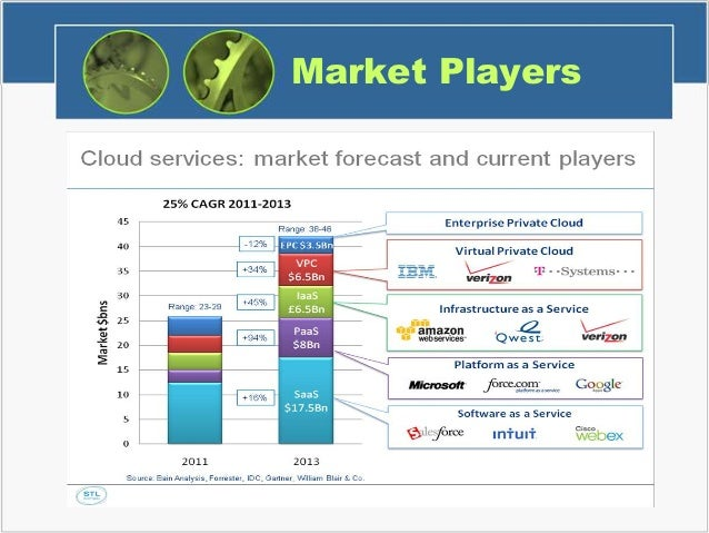 Cloud Computing Industry Analysis