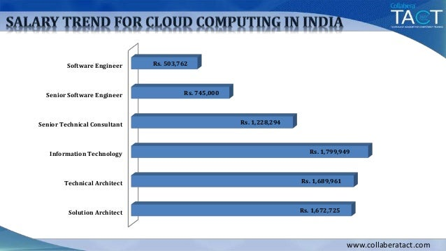 "information technology cloud computing Thomas erl's cloud computing: concepts, technology & architecture is an  ""cloud computing: concepts, technology  about adopting cloud computing technology."