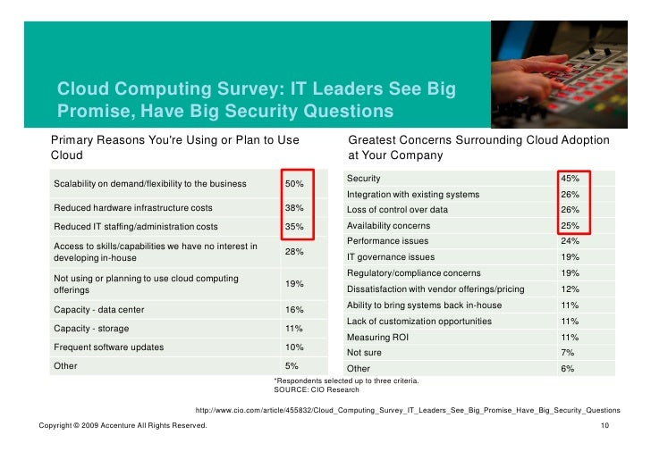 Cloud Computing Survey: IT Leaders See Big      Promise, Have Big Security Questions    Primary Reasons You're Using or Pl...
