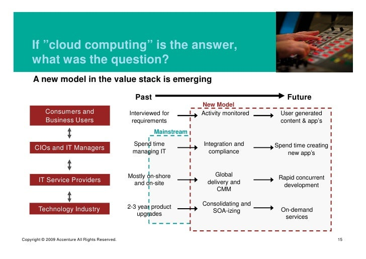 """If """"cloud computing"""" is the answer,      what was the question?      A new model in the value stack is emerging           ..."""