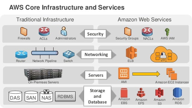Introduction to AWS and Cloud Computing - Module 1 Part 1 - AWSome Da…