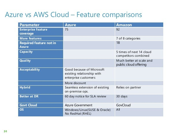 Cloud Computing – Opportunities, Definitions, Options, and