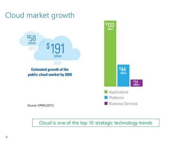 cloud computing risk or opportunity Gartner estimates the cloud computing market will  cloud computing provides  an opportunity to adopt better  costs and risks of contract termination.