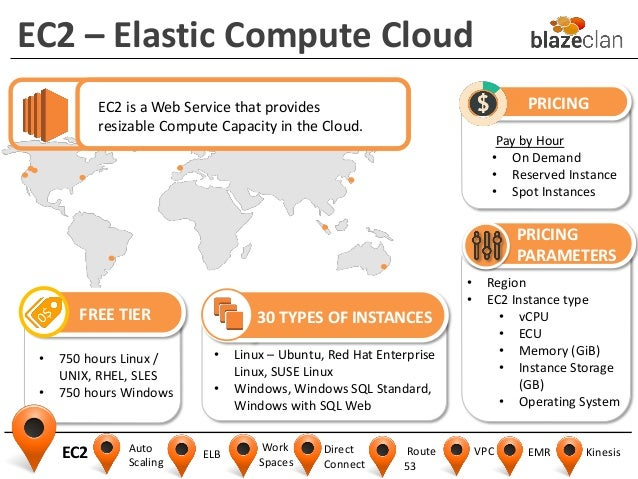 Cloud Computing 101 with Amazon Web Services
