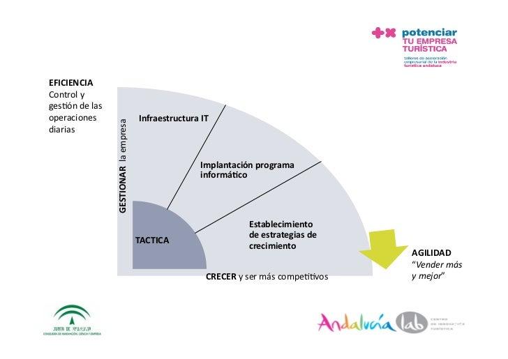 EFICIENCIA Controly ges2óndelas operaciones                              InfraestructuraIT                  GESTI...