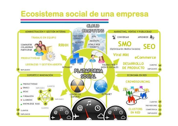 Ecosistema social de una empresa      ADMINISTRACIÓN Y GESTIÓN INTERNA                                                    ...