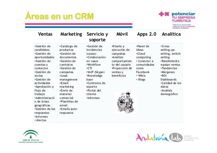 Áreas en un CRM       Ventas           Marketing         Servicio y          Móvil          Apps 2.0        Analítica     ...