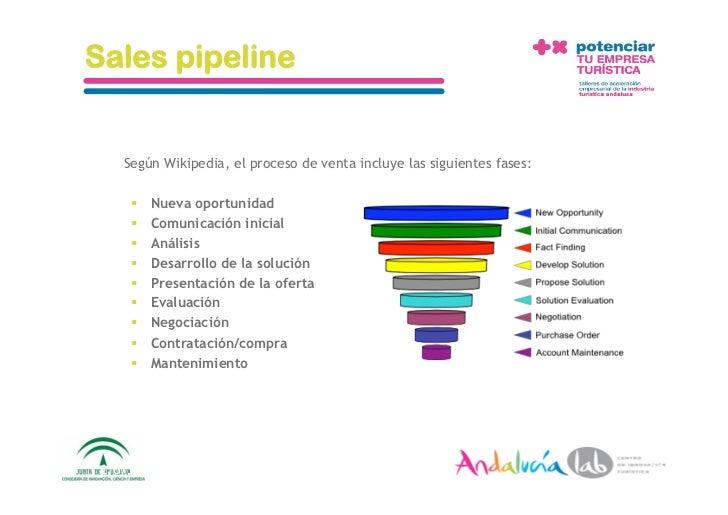 Sales pipeline       Según Wikipedia, el proceso de venta incluye las siguientes fases:           Nueva oportunidad     ...