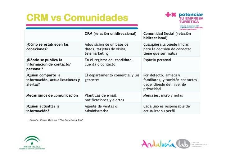 CRM vs Comunidades                                              CRM (relación unidireccional)     Comunidad Social (relaci...
