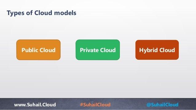 www.Suhail.Cloud #SuhailCloud @SuhailCloud Types of Cloud models Public Cloud Private Cloud Hybrid Cloud