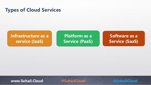 www.Suhail.Cloud #SuhailCloud @SuhailCloud Types of Cloud Services Infrastructure as a service (IaaS) Platform as a Servic...