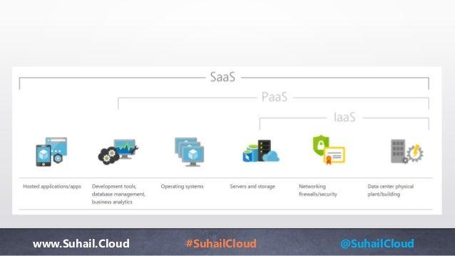 www.Suhail.Cloud #SuhailCloud @SuhailCloud