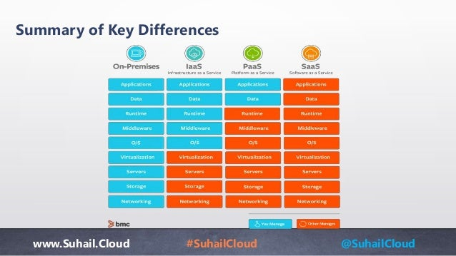 www.Suhail.Cloud #SuhailCloud @SuhailCloud Summary of Key Differences