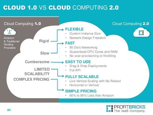 Cloud Computing And The Gaming Industry Profitbricks Talk