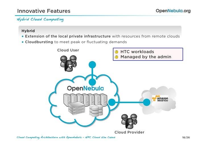 Innovative FeaturesHybrid Cloud Computing!