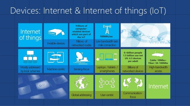 Devices: Internet & Internet of things (IoT)