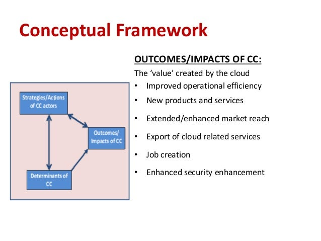 conceptual framework for cloud computing information technology essay Cloud computing is an information technology (it) paradigm that enables  ubiquitous access to  on march 1, 2011, ibm announced the ibm smartcloud  framework to support smarter planet  cloud computing adopts concepts from  service-oriented architecture (soa) that can help the user break these problems  into.