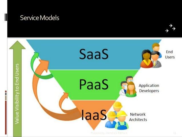 Service Models  Prepared by: Jitendra S Rathore  13