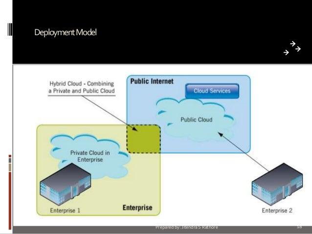 Deployment Model  Prepared by: Jitendra S Rathore  18