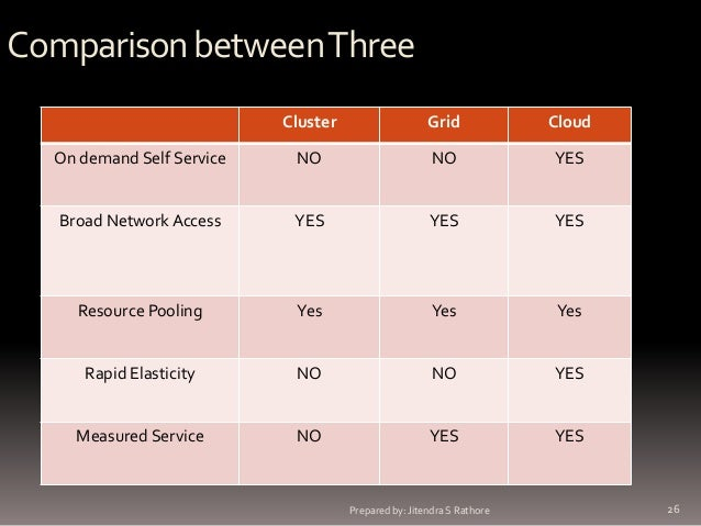 Comparison between Three Cluster  Grid  Cloud  On demand Self Service  NO  NO  YES  Broad Network Access  YES  YES  YES  R...