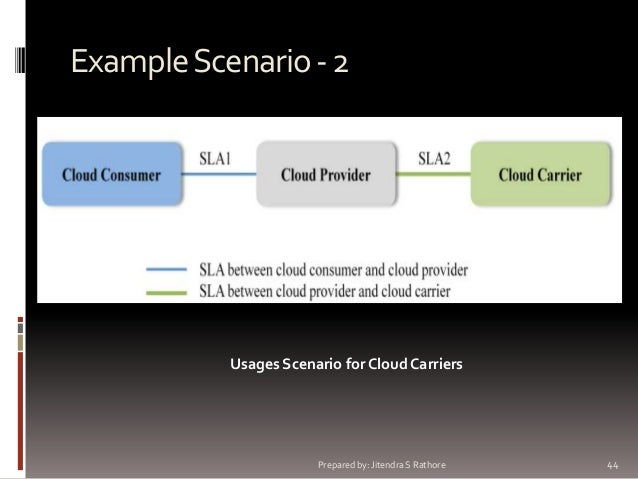 Example Scenario - 2  Usages Scenario for Cloud Carriers  Prepared by: Jitendra S Rathore  44