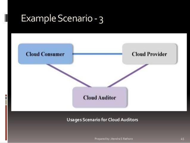Example Scenario - 3  Usages Scenario for Cloud Auditors  Prepared by: Jitendra S Rathore  45