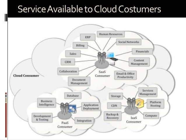 Service Available to Cloud Costumers  Prepared by: Jitendra S Rathore  47