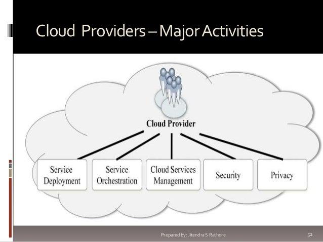 Cloud Providers – Major Activities  Prepared by: Jitendra S Rathore  52