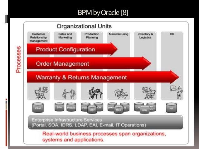 BPM by Oracle [8]  Prepared by: Jitendra S Rathore  70