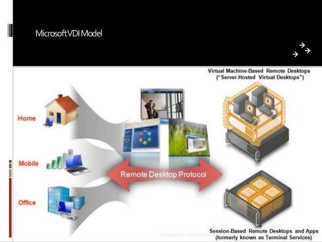 MicrosoftVDI Model  Prepared by: Jitendra S Rathore  81