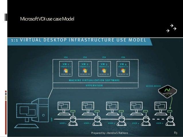 MicrosoftVDI use case Model  Prepared by: Jitendra S Rathore  83