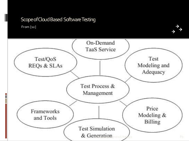 Scope ofCloud Based SoftwareTesting From [12]  Prepared by: Jitendra S Rathore  89
