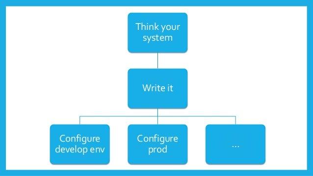 Think your system Write it Configure develop env Configure prod …