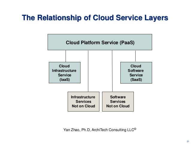 cloud computing model with service oriented architecture