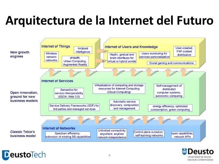 Curso Cloud Computing Parte 1 Amazon Web Services