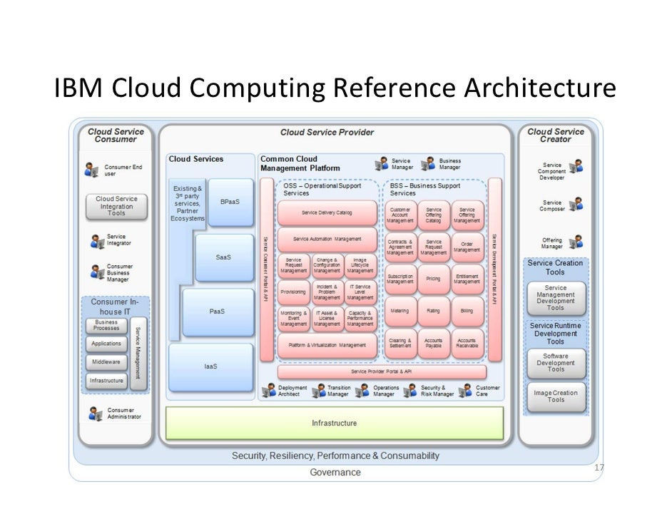 Cloud Computing Reference Architecture IBM4 17 2012 Creative Common BY NC SA 16