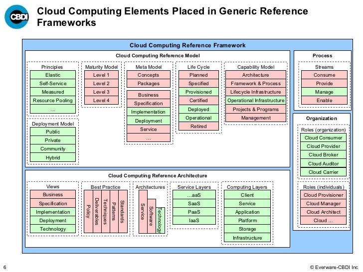 Cloud Computing Elements Placed In Generic Reference Frameworks Architecture