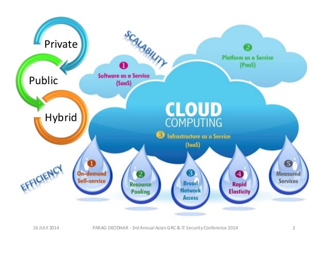 cloud computing risk or opportunity Mitigating security risk in the cloud  cloud computing risk  ness units the opportunity to investigate new possibilities.